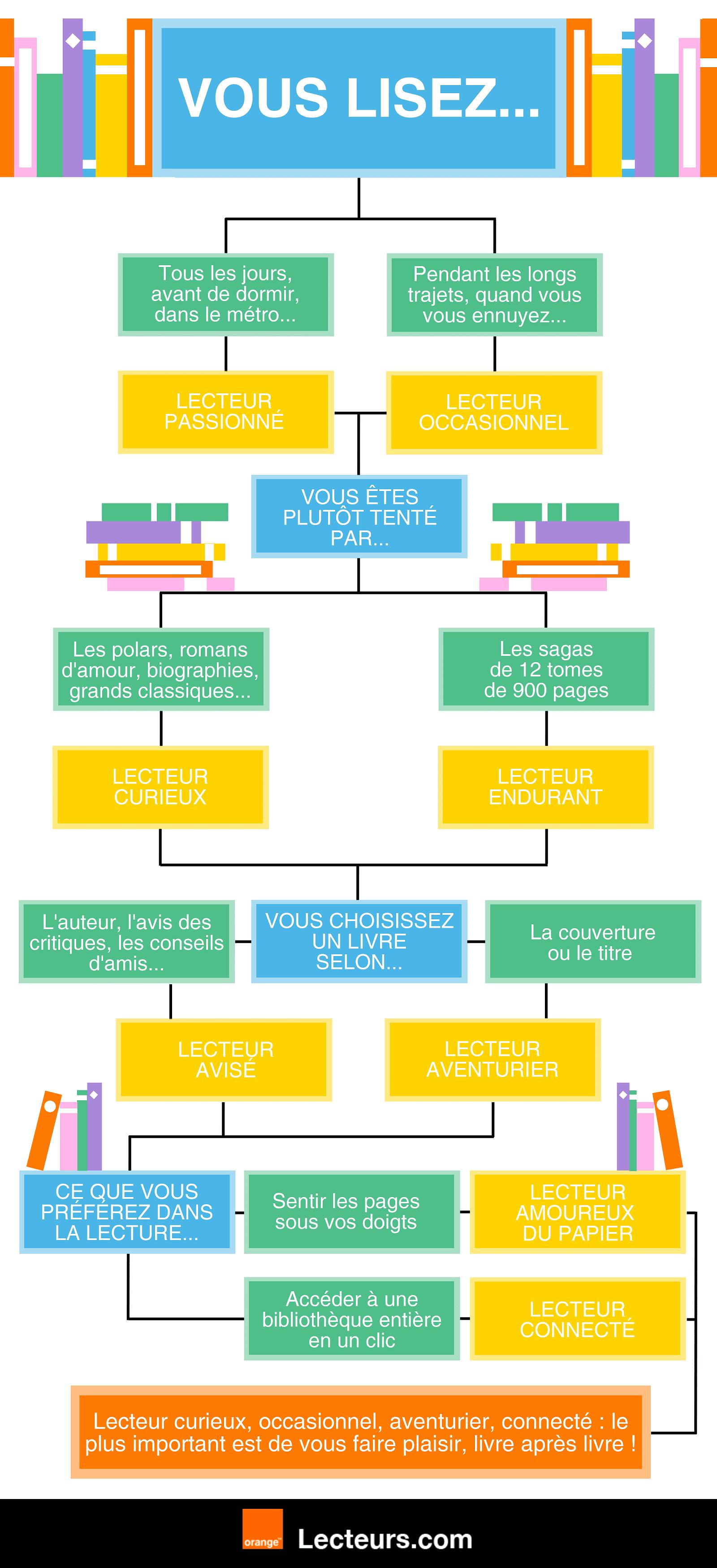 Quel lecteur êtes-vous ?